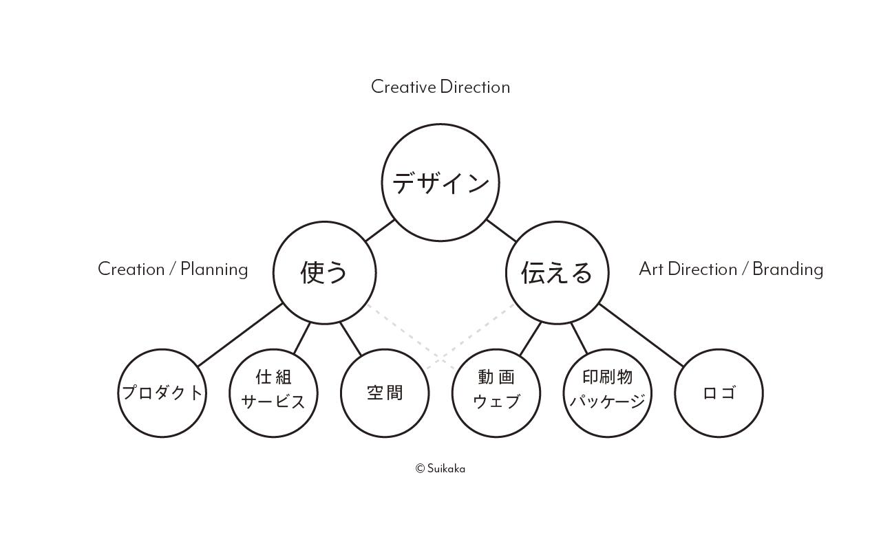 Suikaka Work Flow