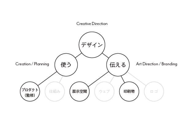 Suikaka Work Flow - ichaku