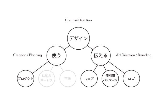 Suikaka Work Flow - komemono